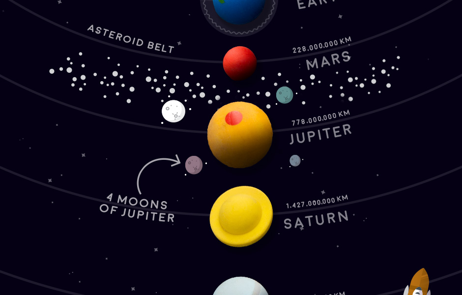 Solar system erasers 8 tiny planets made from rubber hold the universe in your hands and explore space without the hassle of leaving home a scale model of the solar system made out of erasers well ccuart Choice Image